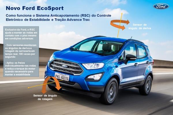 NOVO FORD ECOSPORT: COMO FUNCIONA O SISTEMA ANTICAPOTAMENTO EXCLUSIVO DO SUV